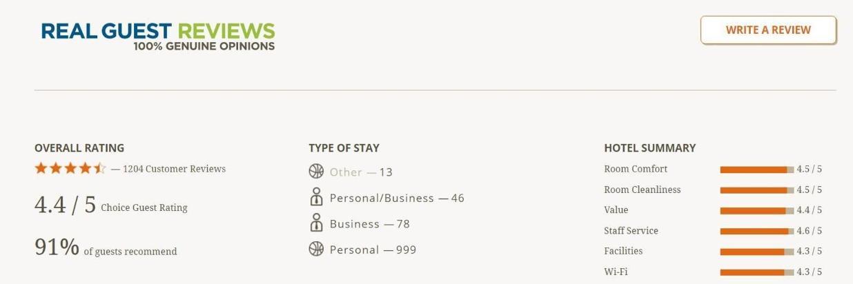 Choice Hotels Reviews