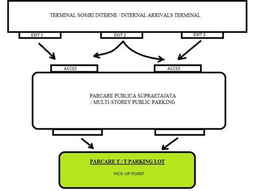 Transport & Parcare